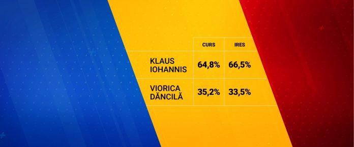 rezultate alegeri prezidențiale 2019 exit poll